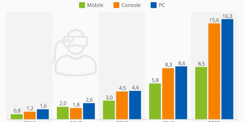 statistiques-sur-la-réalité-virtuelle-en-2020