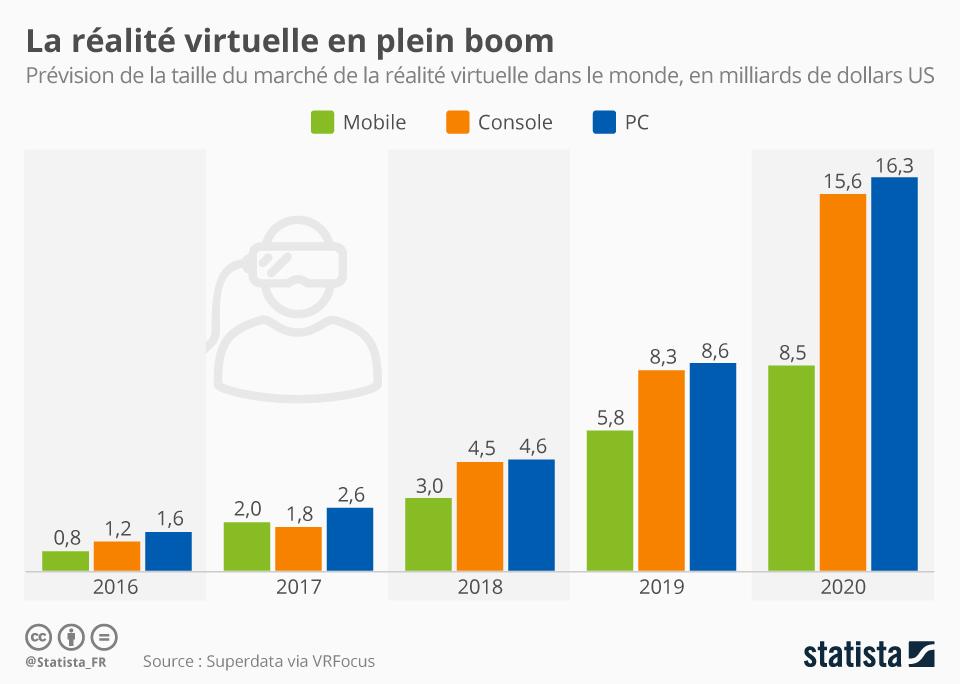 statistique-sur-la-réalité-virtuelle-en-2020
